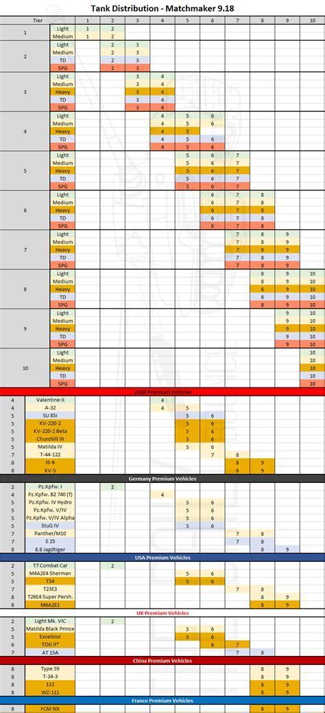 world of tanks premium preferential matchmaking jpg 833x1825